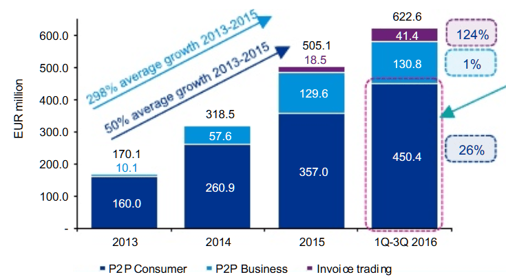 P2P Wachstum in der EU ohne UK