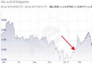 Lari - Euro Währungskurs