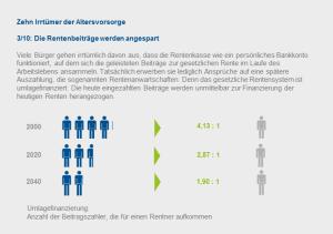 Verhältnis Beitragszahler zu Rentnern