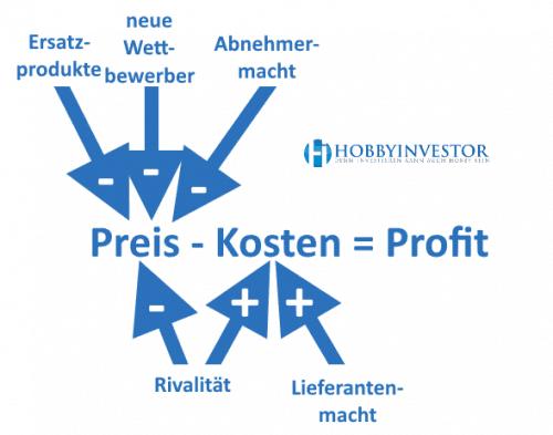 Five Forces beeinflussen den Profit - Burggraben Aktien