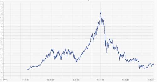 E.ON Aktien kursverlauf
