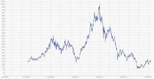 RWE Aktien Kursverlauf