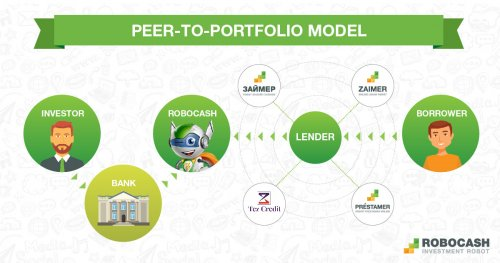 Robocash Peer-to-portfolio model