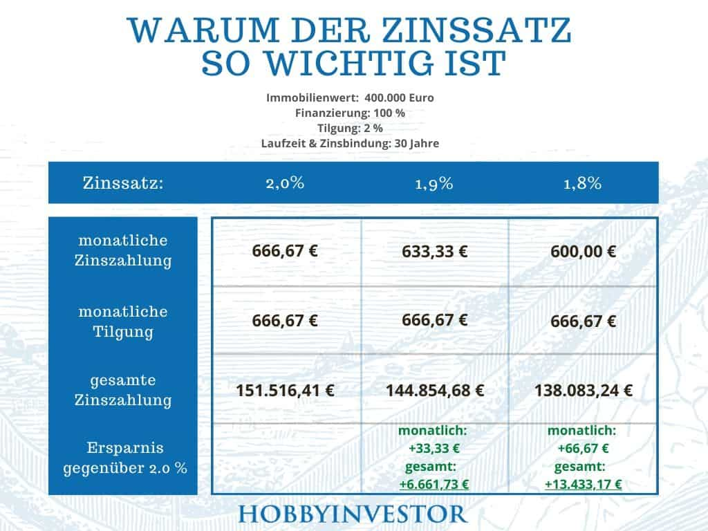 Baufinanzierung - warum der Zinssatz so wichtig ist