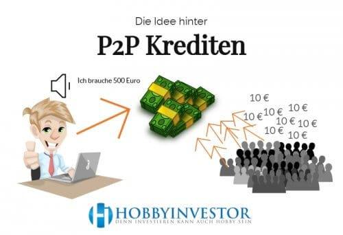 Die Idee hinter P2P Krediten und wie das Peer to Peer funktioniert