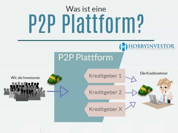 Was Ist P2p