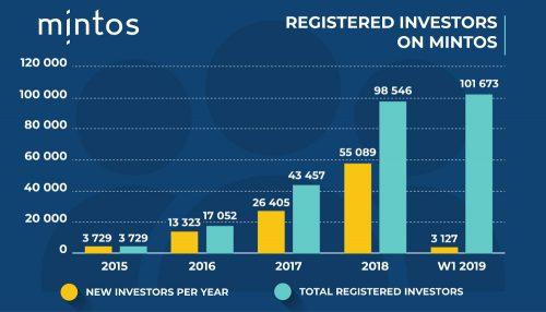 Mintos - Wachstum der Investorenanzahl