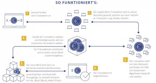 Exporo Crowdinvesting mit Tokens auf der Blockchain