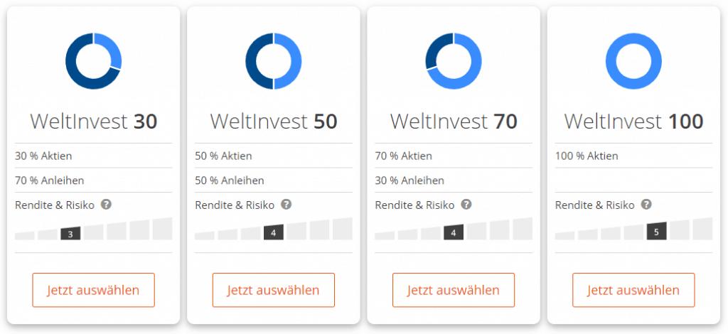 Die vier Weltinvest-Portfolios 30, 50, 70 und 100