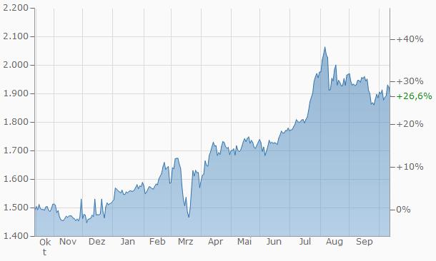 Goldpreis-entwicklung-im-letzten-Jahr