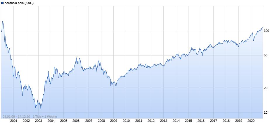 Nordasia.com-20-Jahre-warten-auf-Gewinn