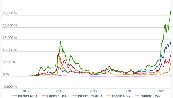Chartanalyse-von-Bitcoin-Litecoin-Ethereum-und-Ripple