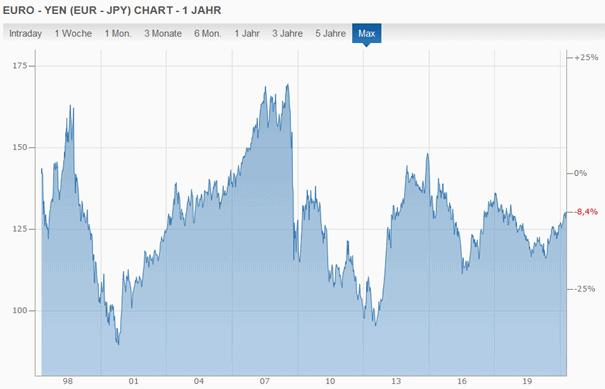Entwicklung-der-japanischen-Waehrung-Yen
